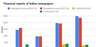 Financial reports of Indian newspapers