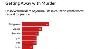 This interactive chart lists countries with the worst records in prosecuting those who murder journalists in direct retaliation for their work. The countries are ranked by their 2019 impunity rating, from highest to lowest.