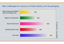 IppStar's survey reveals the challenges anticipated by the Indian brand owners, printers, packaging converters and supplier for economic and industry recovery when the Covid-19 lockdown is lifted. Graphic IppStar www.ippstar.org