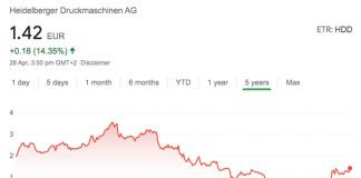 Heidelberg's share price over the past five years. Screenshot via Internet