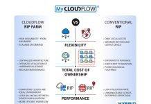 Hybrid Software's Cloudflow RIP Farm